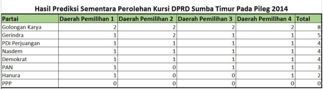 Prediksi Sementar Kursi DPRD Sumba Timur