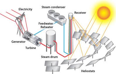 Teknologi lebih baik bagi pembangkit listrik dari tenaga surya skema pembangkit listrik tenaga surya sumber httpeia ccuart Choice Image